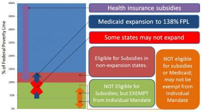Chart explaining what happens if states choose not to expand Medicaid